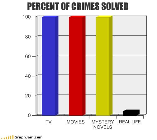song-chart-memes-crimes-solved